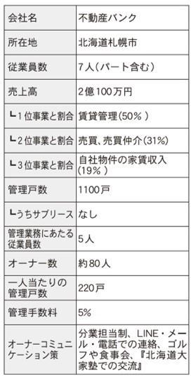 仲介・管理会社ノート 家主との関係構築術編⑧ ~後編~