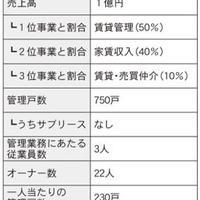 仲介・管理会社ノート 家主との関係構築術編⑥ ~前編~