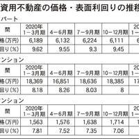 区分マンション最高平均額を更新と発表
