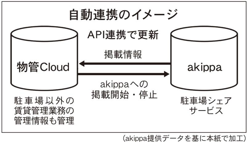akippa、不動産会社向けシステムと連携