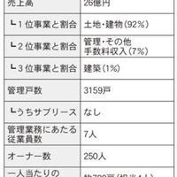 仲介・管理会社ノート 家主との関係構築術編⑥ ~後編~