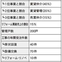 仲介・管理会社ノート リフォーム編①