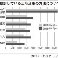 NTTデータ・スマートソーシング、40~50代は土地活用に関心ありと発表