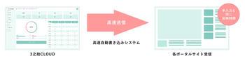 『高速送信』機能のイメージ画像