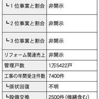 仲介・管理会社ノート リフォーム編② ~後編~