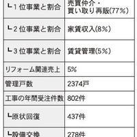 仲介・管理会社ノート リフォーム編③