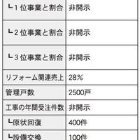 仲介・管理会社ノート リフォーム編② ~前編~
