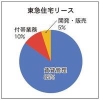 8位東急住宅リース、管理戸数増加の理由とは?