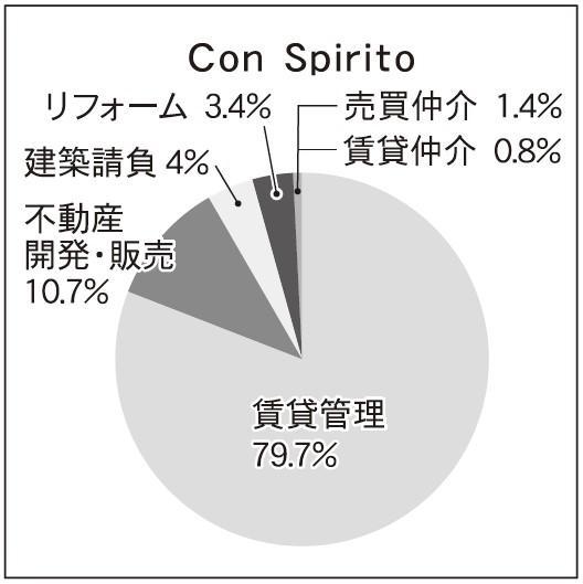 334位Con Spirito,337位丸一土地建物,347位北都開発,256位サンホーム岡山,189位アイケンジャパン、管理戸数増加の理由とは?
