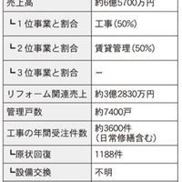 仲介・管理会社ノート リフォーム編⑤