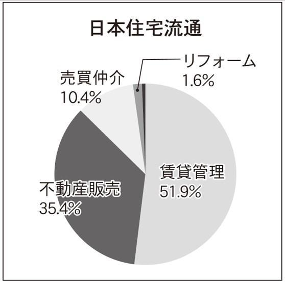 50位日本住宅流通、管理戸数増加の理由とは?