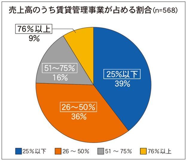 【続】管理戸数ランキング分析、管理の売上比率5割以上は25%
