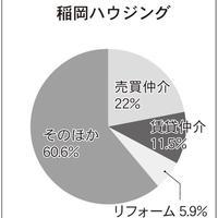 502位稲岡ハウジング、569位BRIサポート、577位WOOC、賃貸管理業の中身を分析!