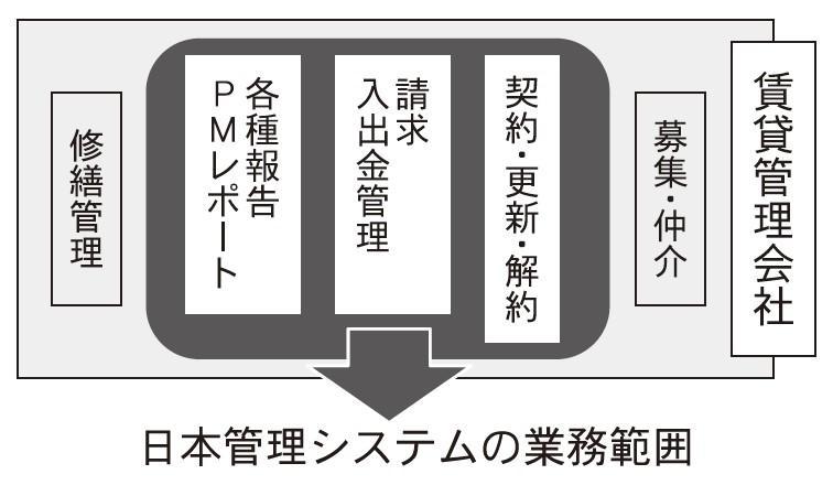 賃貸管理のアウトソーシング特集~前編~