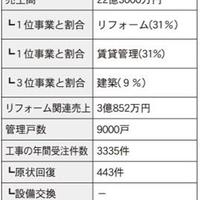 仲介・管理会社ノート リフォーム編⑦