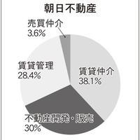 125位朝日不動産、299位札幌オーナーズ、440位大みか不動産、賃貸管理業の中身を分析!