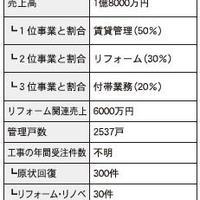 仲介・管理会社ノート リフォーム編⑩