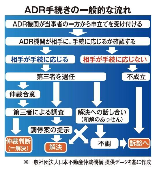 1.日本住宅性能検査協会、不正融資の被害者団体を設立 スルガ銀行のADR対応に不満