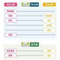 インフォマート、企業間取引の電子化でテレワーク推進