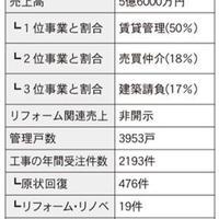 仲介・管理会社ノート リフォーム編⑨
