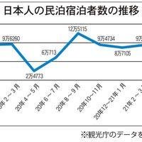 日本人の民泊利用堅調