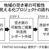 FANTAS technology、国交省の空き家対策モデル事業に採択
