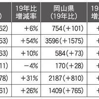 新築供給戸数増加も貸家件数は減少