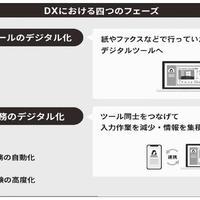 DXには不動産業務とデジタルの知識 両方を兼ね備え先を見極める力が必要