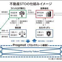 ケネディクス、日本初の不動産STO公募