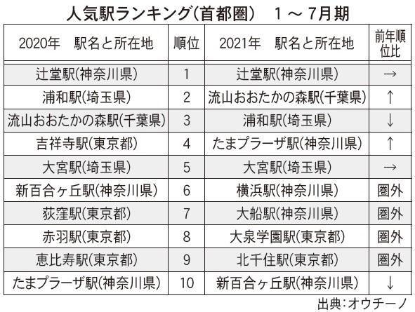 オウチーノ、首都圏人気駅ランキング発表