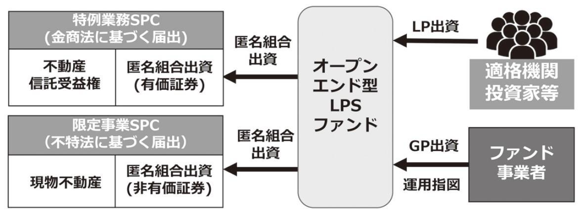 オープンエンド型LPSファンドの登場と私募REITの終焉(後編)