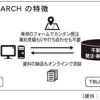 TRUSTART、不動産調査のアウトソーシングサービス開始