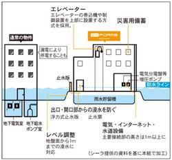 「SYFORME SUMIYOSHI」の水害対策イメージ図
