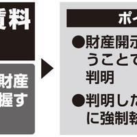 財産開示手続き①(滞納賃料回収)