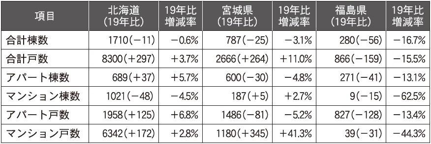 新築着工件数横ばいも、貸家件数は減少