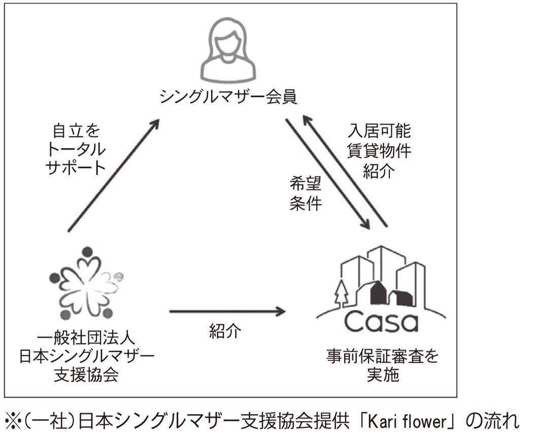 一般社団法人日本シングルマザー支援協会、シングルマザーの賃貸入居を支援