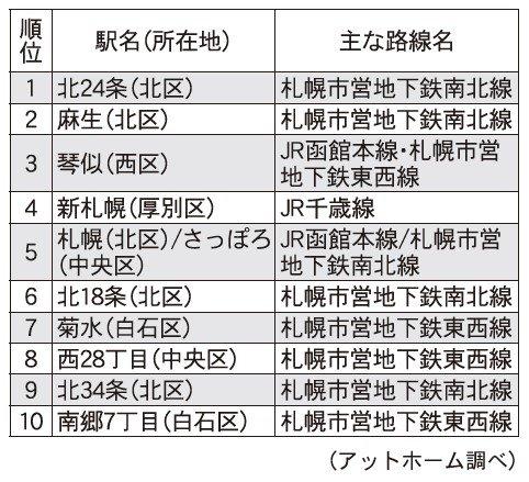 アットホーム、人気の駅ランキング 札幌編を発表