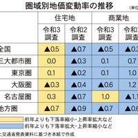 国交省、2021年の都道府県地価を発表
