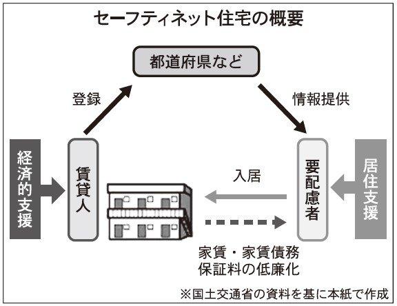 セーフティネット制度施行から4年が経過、認知度に課題 ~前編~