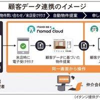 イタンジ、仲介顧客データを一気通貫で連携