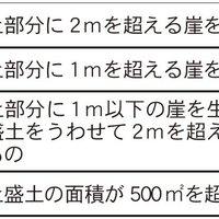 宅地造成等規制法【宅建試験解説】